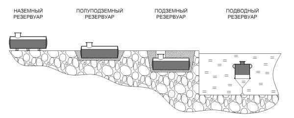 Типы резервуаров для хранения нефти и нефтепродуктов